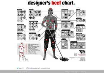 Designer's Beef Chart